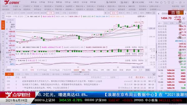 何智辉:半导体引领科创50指数强势上涨