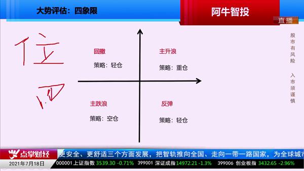 余兆荣:大势评估:四象限,资金性质辨持续性