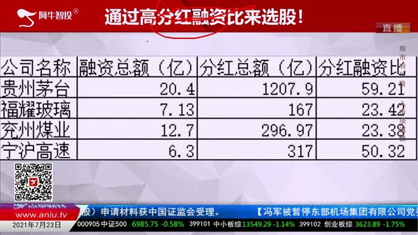 刘伟鹏:通过高分红融资比选股