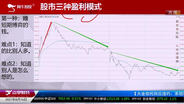 刘伟鹏:股票市场的三种盈利模式