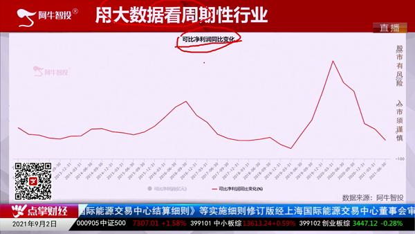 刘伟鹏:可比净利润看行业周期
