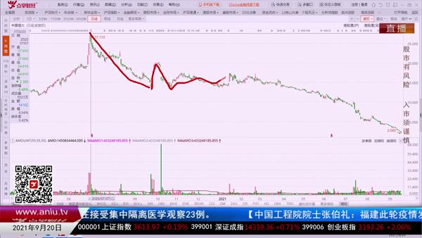 刘彬:地产左右不了整个市场,殃及池鱼是好事