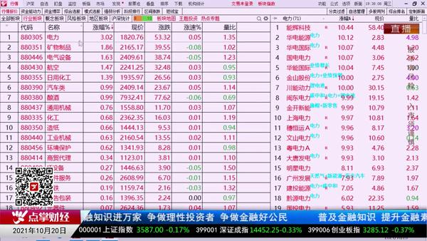 杨殿方:市场主线是新能源,辅助品种把握节奏